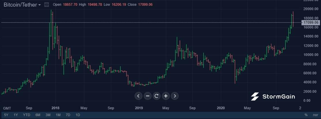 Рост цены Bitcoin привел в майнинг профессиональных инвесторов