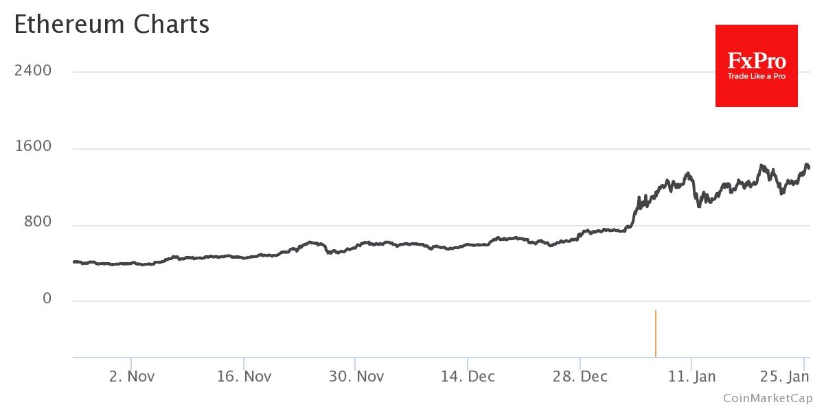 Главный альткоин растет за сутки более чем на 8% и торгуется выше $1,400