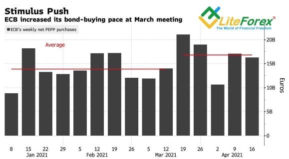 Динамика недельных покупок активов ЕЦБ в рамках PEPP