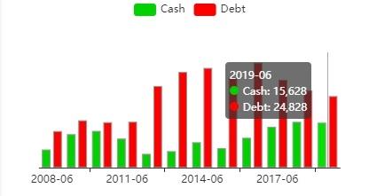 Гистограмма соотношения денежного потока и задолжности BHP.