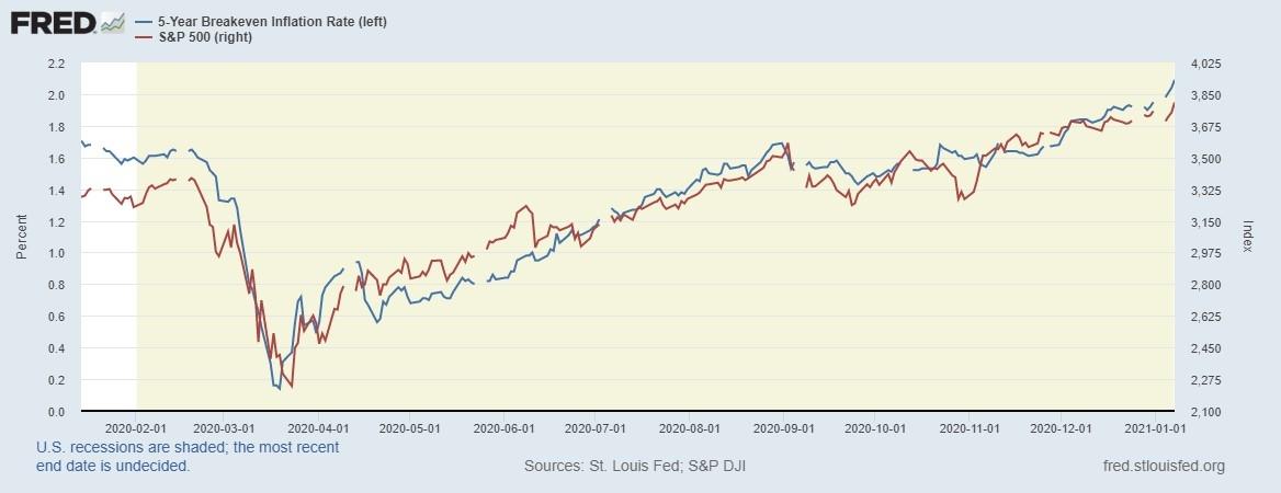 Инфляционные ожидания и S&P500