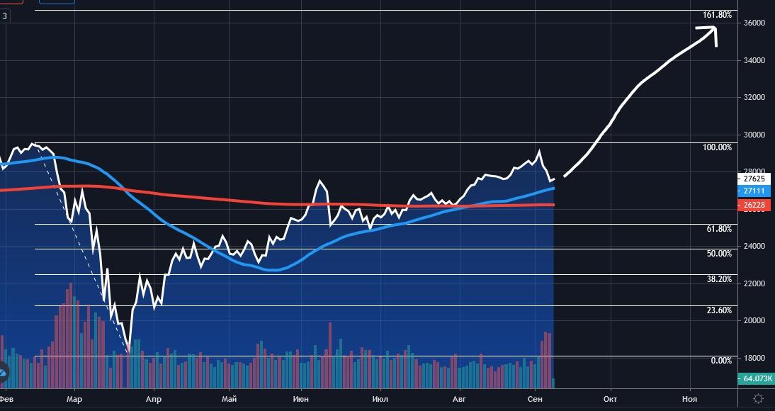 Dow Jones, Daily