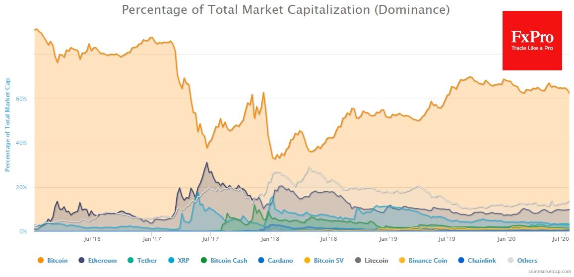 Индекс доминирования биткоина упал на последнюю неделю почти на 3 процентных пункта