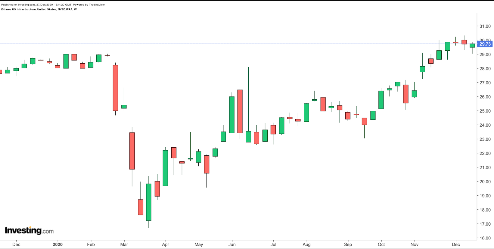 IFRA Weekly Chart
