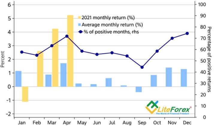 Сезонная динамика S&P 500
