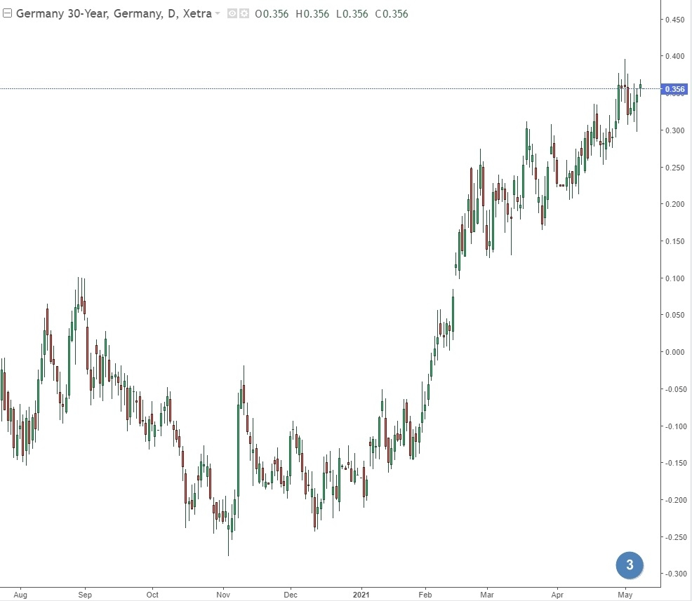 30-летние облигации Германии