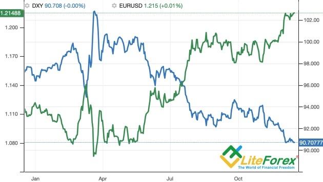 Динамика EURUSD и индекса USD