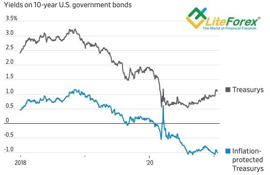 Динамика доходности американских облигаций
