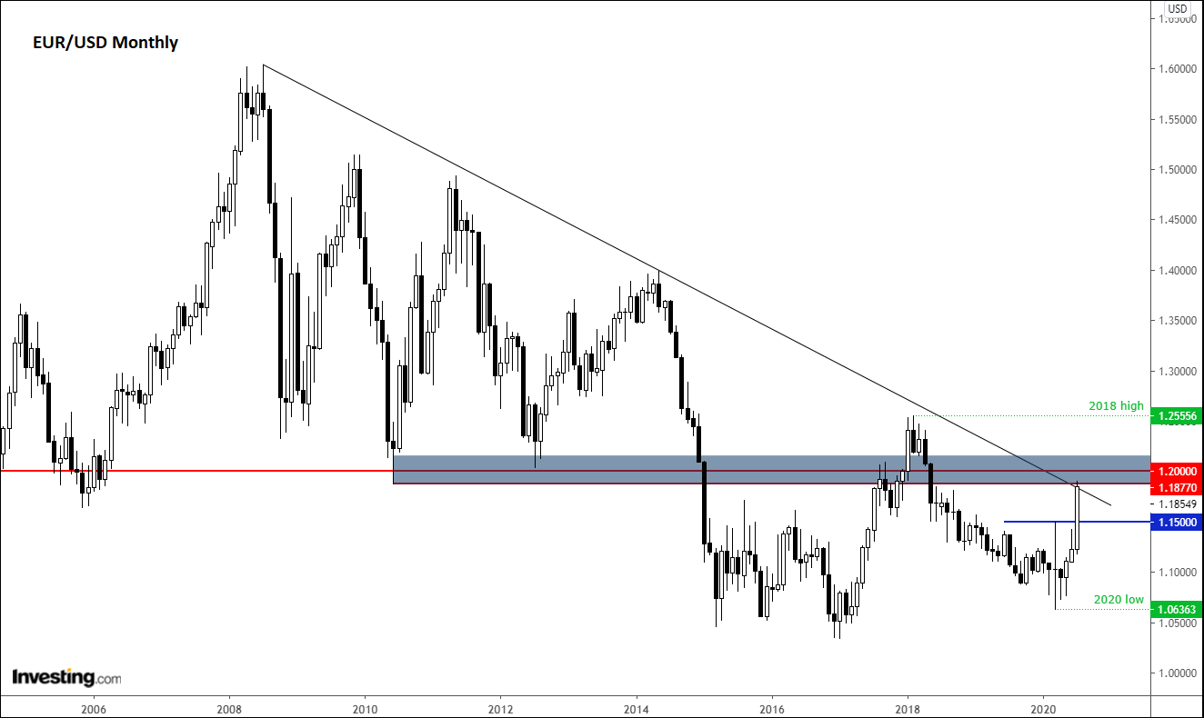 Monthly EUR/USD Technicals