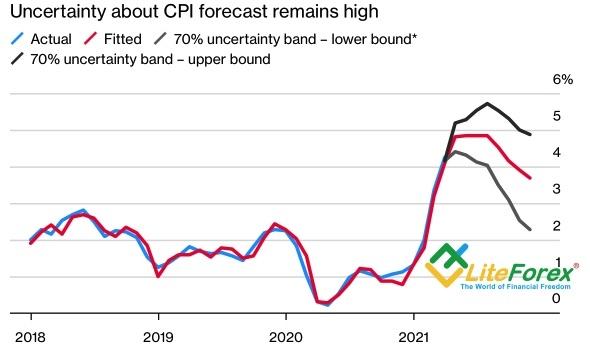 Предполагаемая динамика инфляции в США