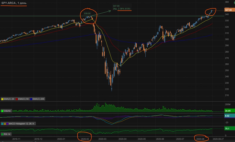 SPY, ETF на индекс S&P500-100