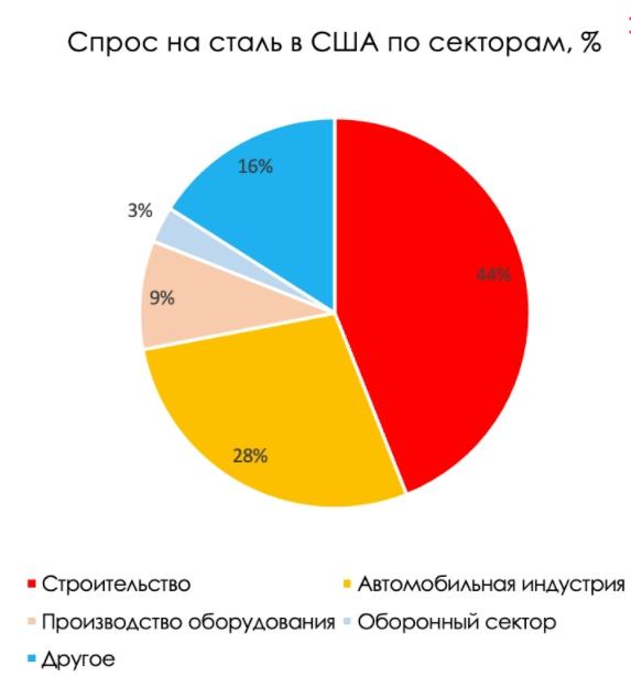 Рис. 1. Источник: Statista