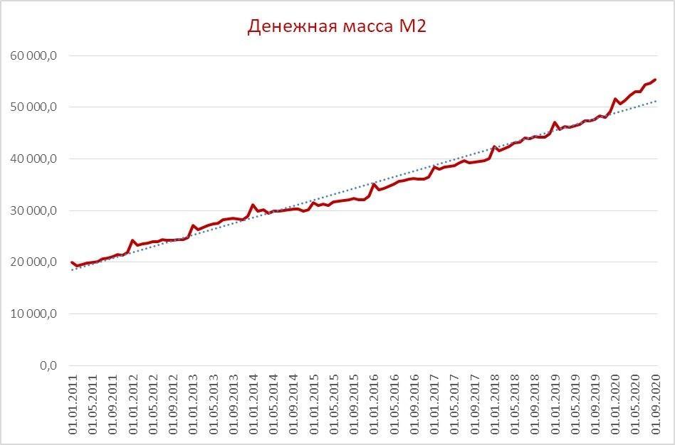 Потребительские расходы в РФ. QE по-русски