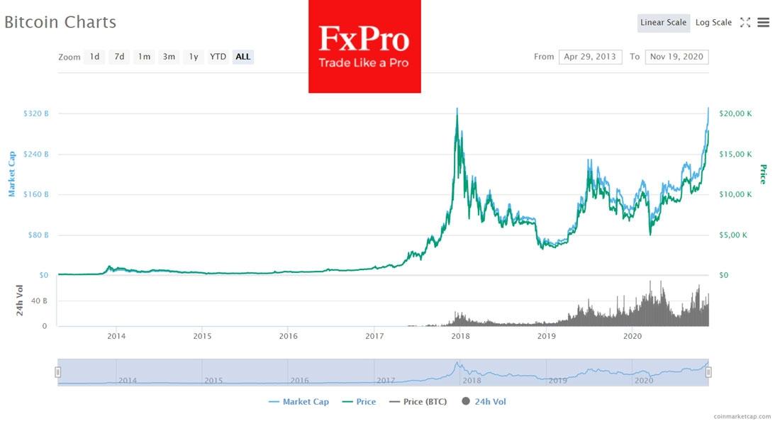 Биткоин снова выходит на центральные полосы мировых СМИ: всего за месяц эталонная криптовалюта выросла в цене на 54%