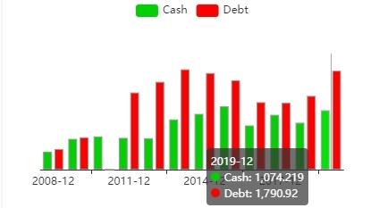 Гистограмма соотношения денежного потока и задолжности SQM.