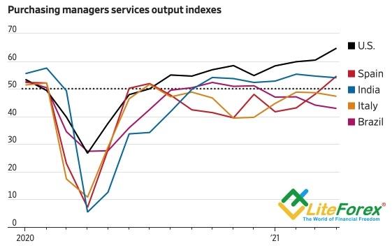 Динамика деловой активности в секторе услуг