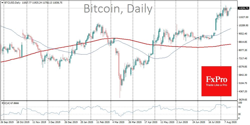 Цена биткоина консолидируется на фоне оптимизма других валют