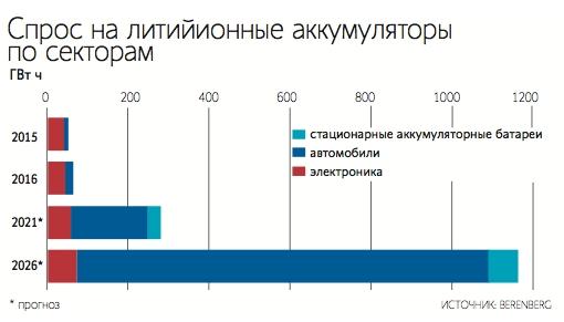 Спрос на литий-ионные аккамуляторы