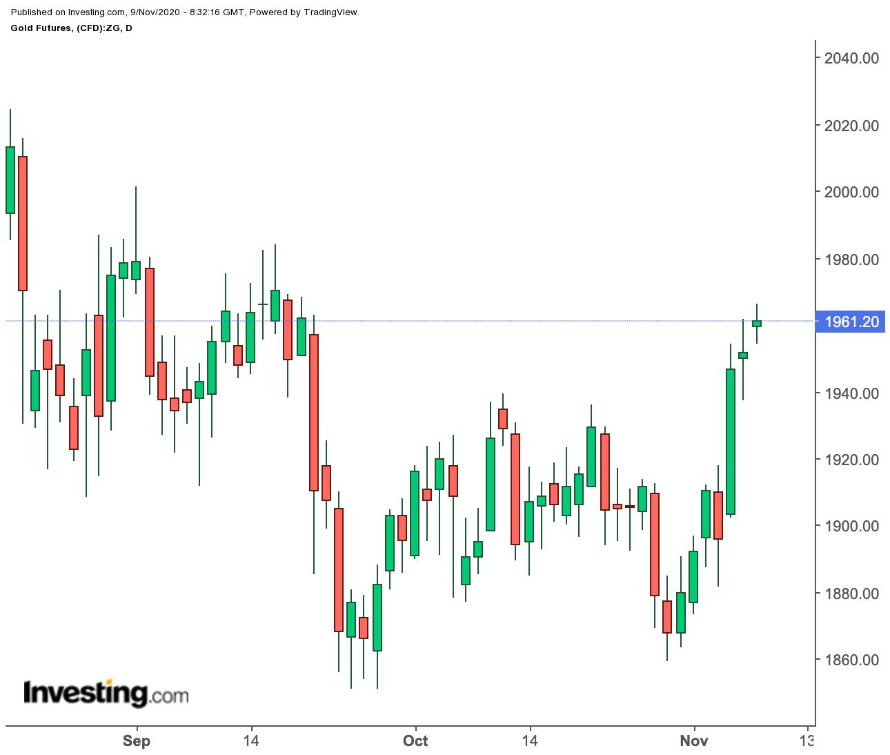 Прогноз недели: нефть и золото растут на фоне победы Байдена