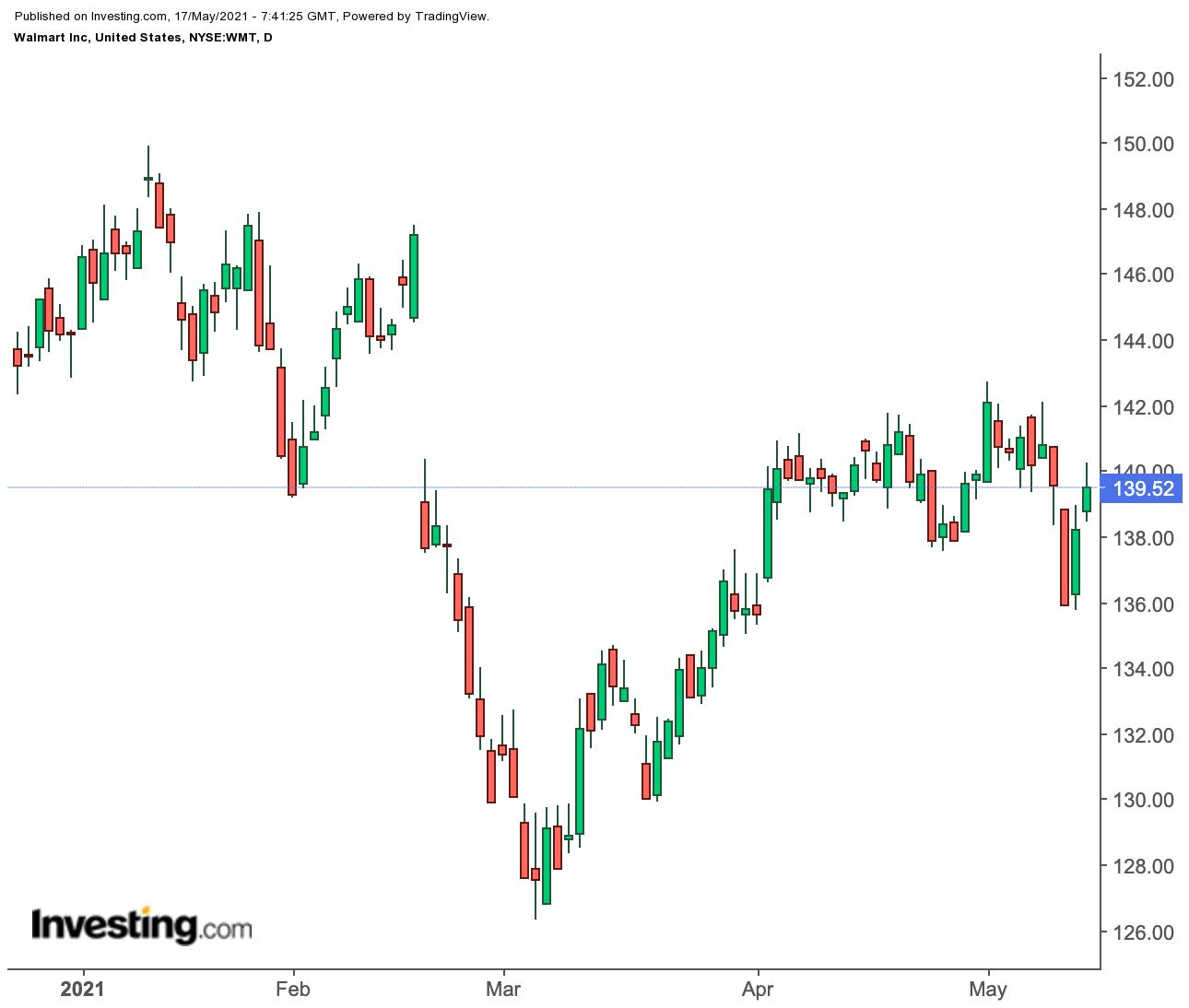 Инвесторов интересуют перспективы Walmart и Target в мире без COVID