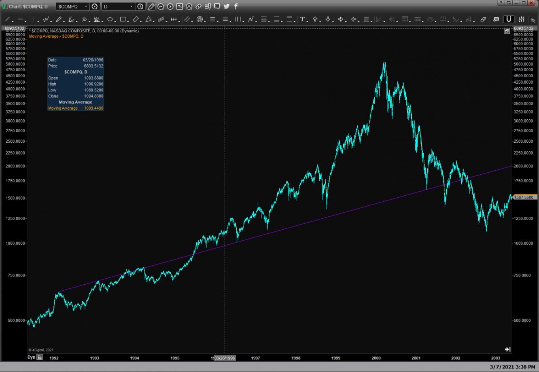 2021: Пузырь на рынке США?