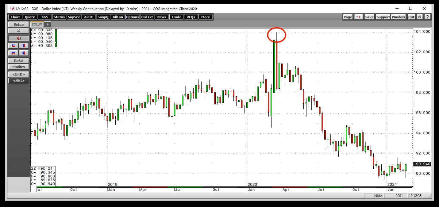 Индекс доллара США – недельный график
