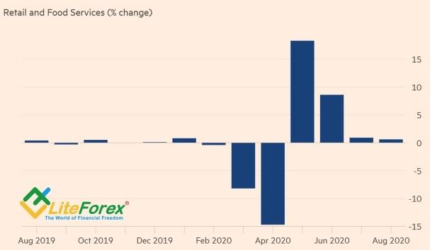 Аналитика рынка Forex. Доллар напугал «голубей»