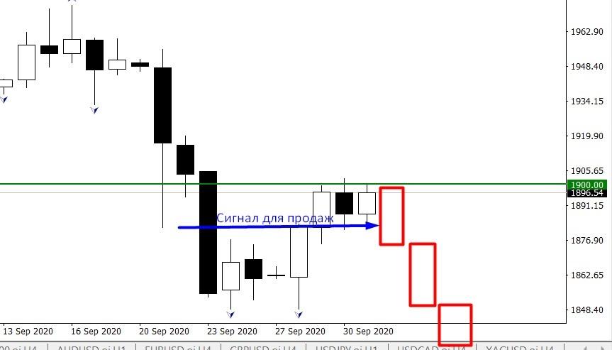 XAU/USD сигнал для входа в продажу
