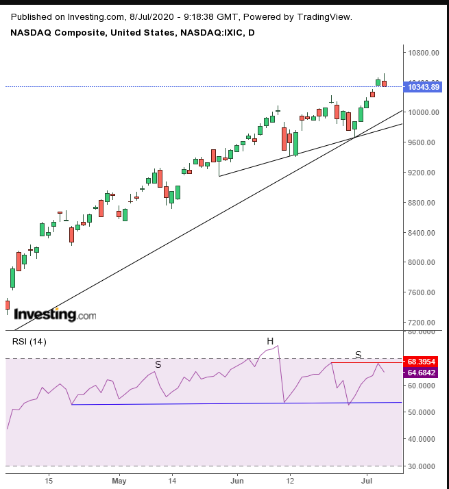 Daily NASDAQ Technical Chart