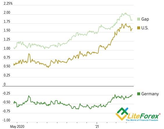 Евро ловит импульс