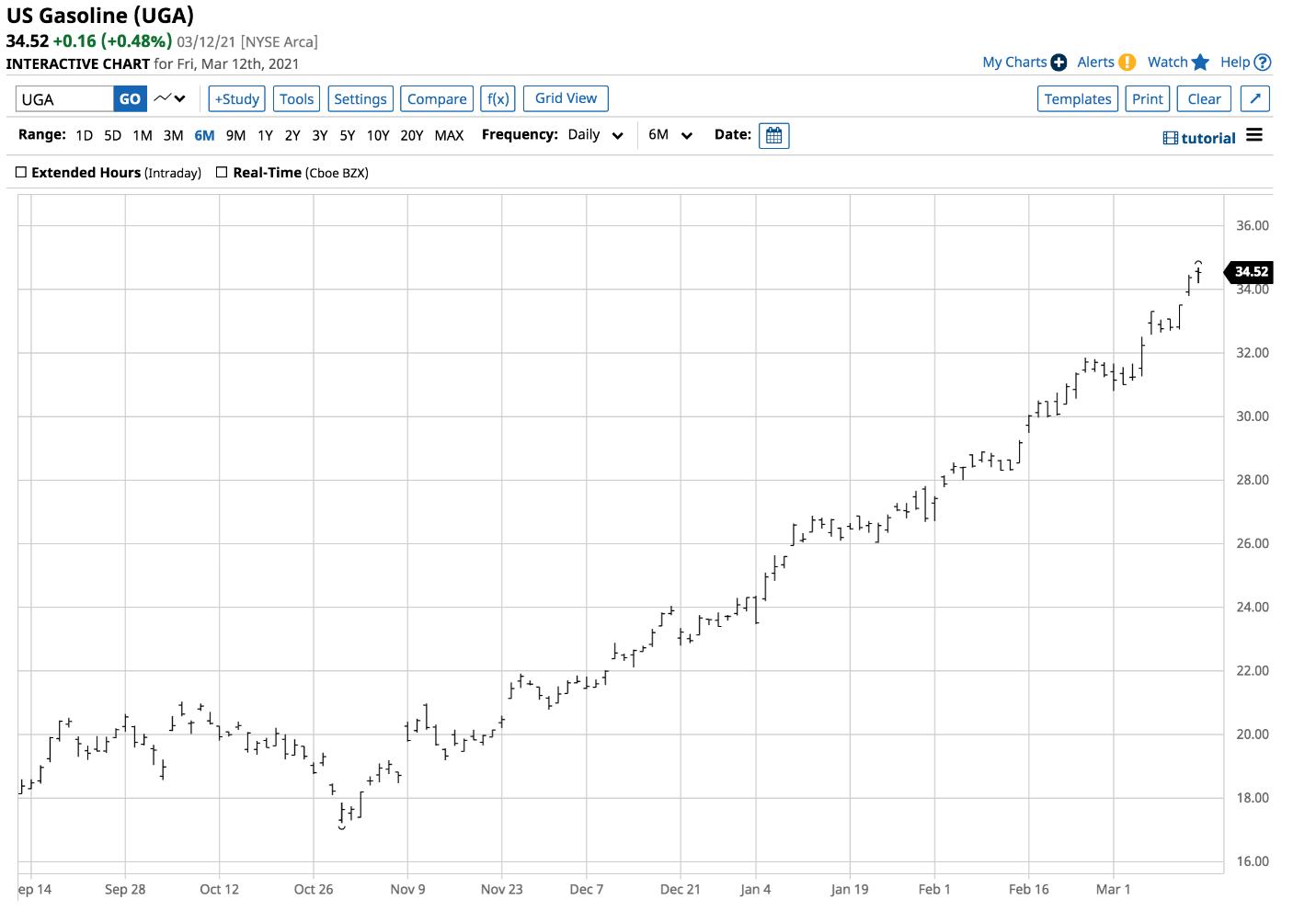 Курс акций UGA – дневной график