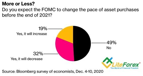 Прогнозы по изменению масштабов QE