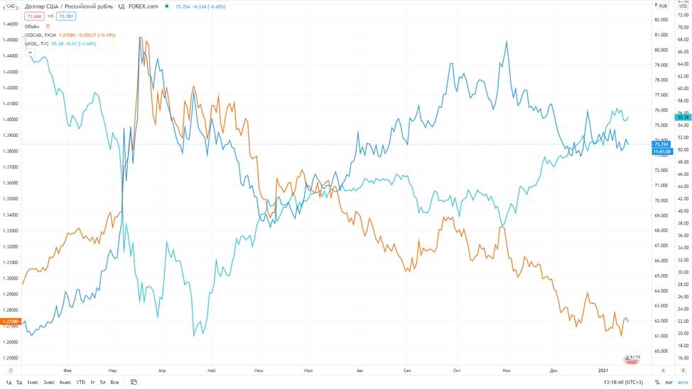 Рис. 2. USD/RUB — синяя линия; USD/CAD — оранжевая линия; Brent — бирюзовая линия