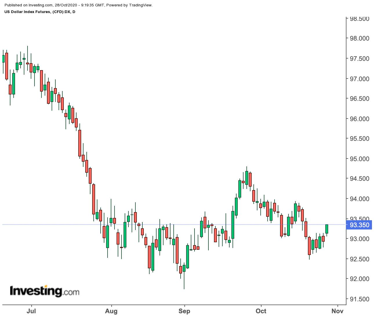 Индекс доллара, дневной график