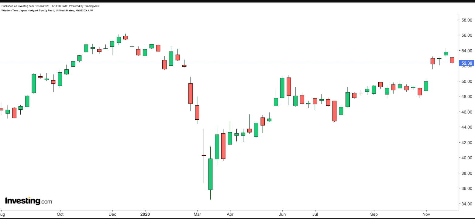 DXJ Weekly Chart