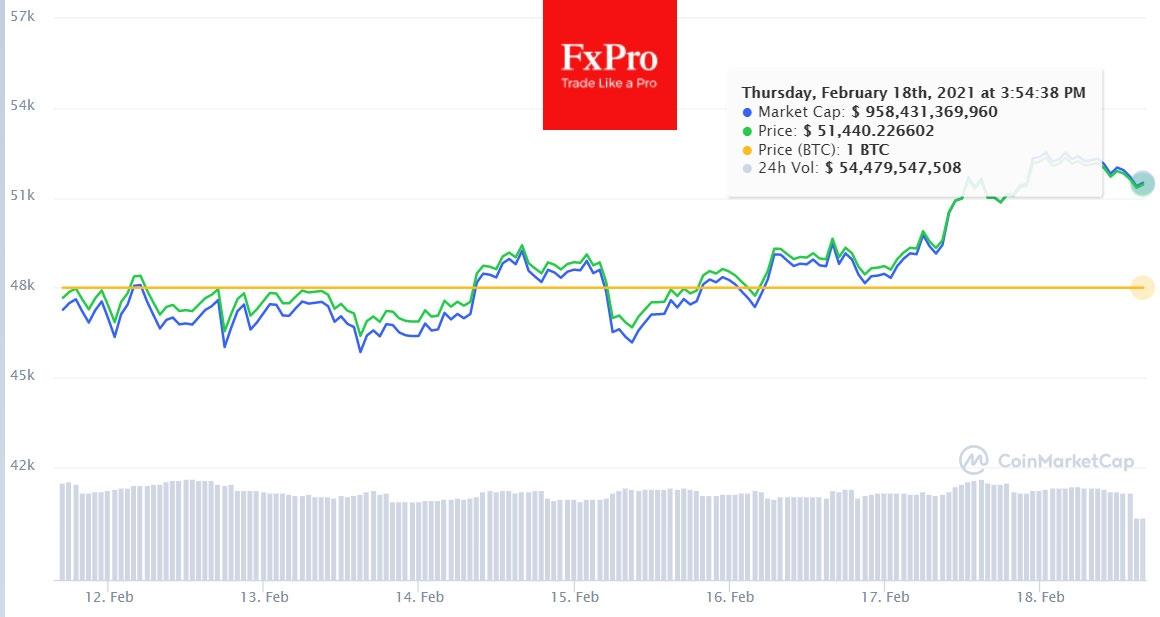 По мере роста Биткоина продавцов на рынке становится все меньше