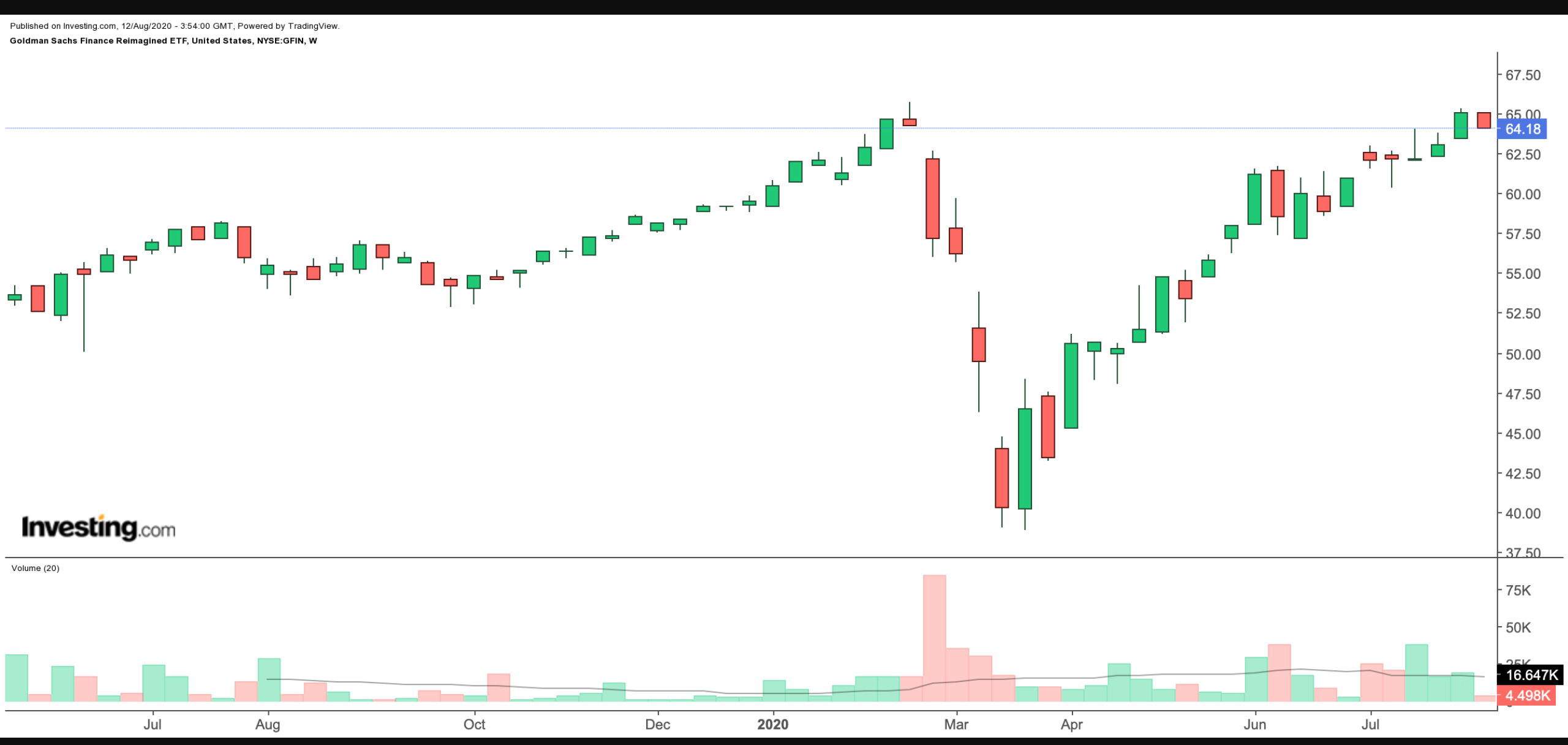 GFIN Chart