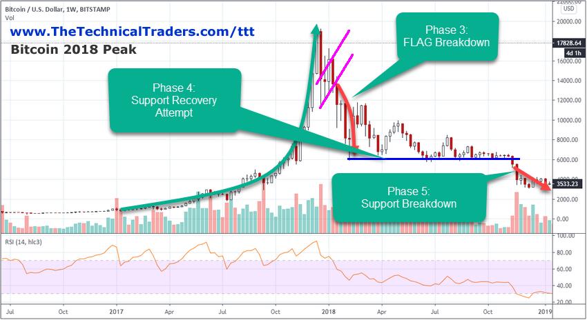 BTC/USD, недельный график