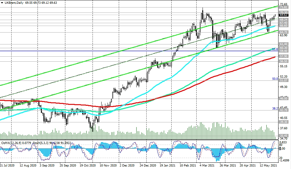 Brent-Daily