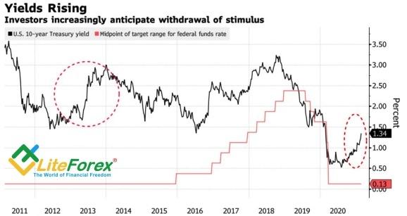 Динамика ставки ФРС и доходности облигаций США