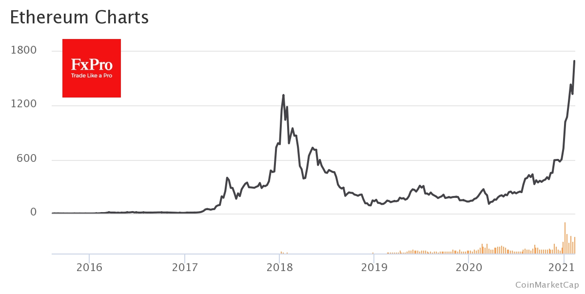 Недавний рост цены Ethereum, который смог преодолеть исторический максимум и закрепиться около $1,600, привел к росту комиссий в сети до $25