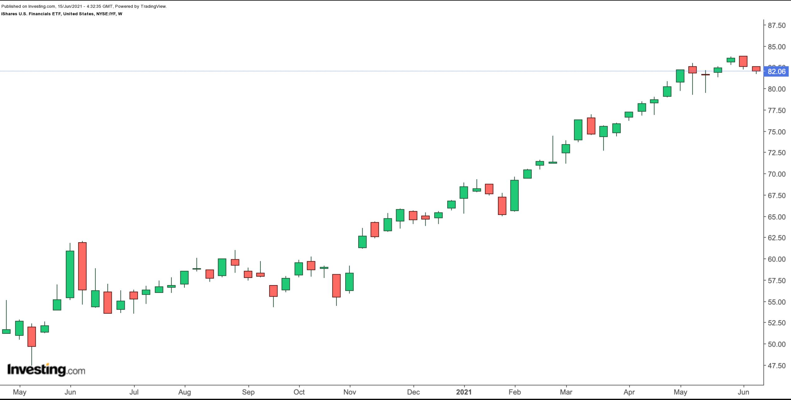 Биржевые фонды, созревшие для краткосрочной коррекции