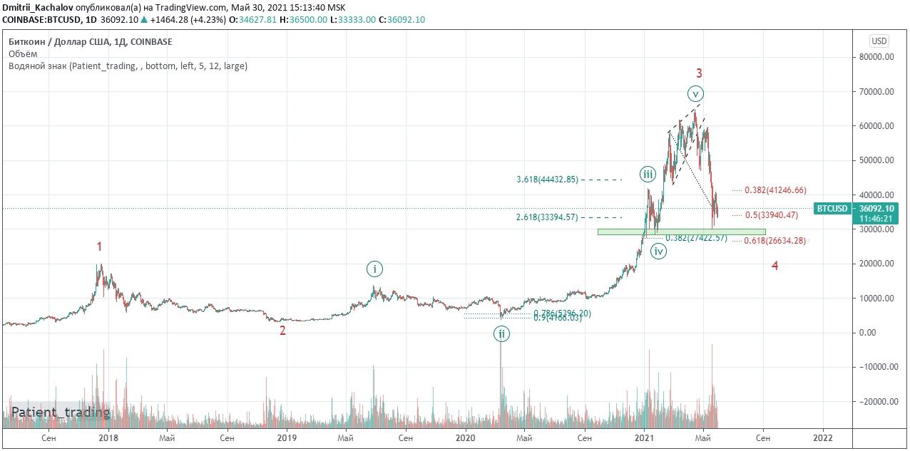 Bitcoin. Вероятное продолжение снижения