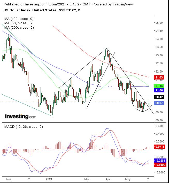 Индекс доллара – дневной таймфрейм