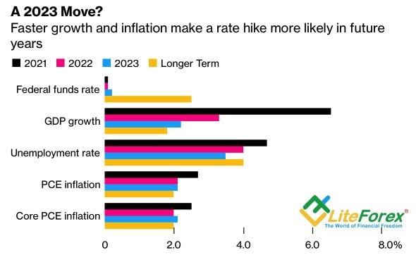 Ожидания экспертов по прогнозам ФРС