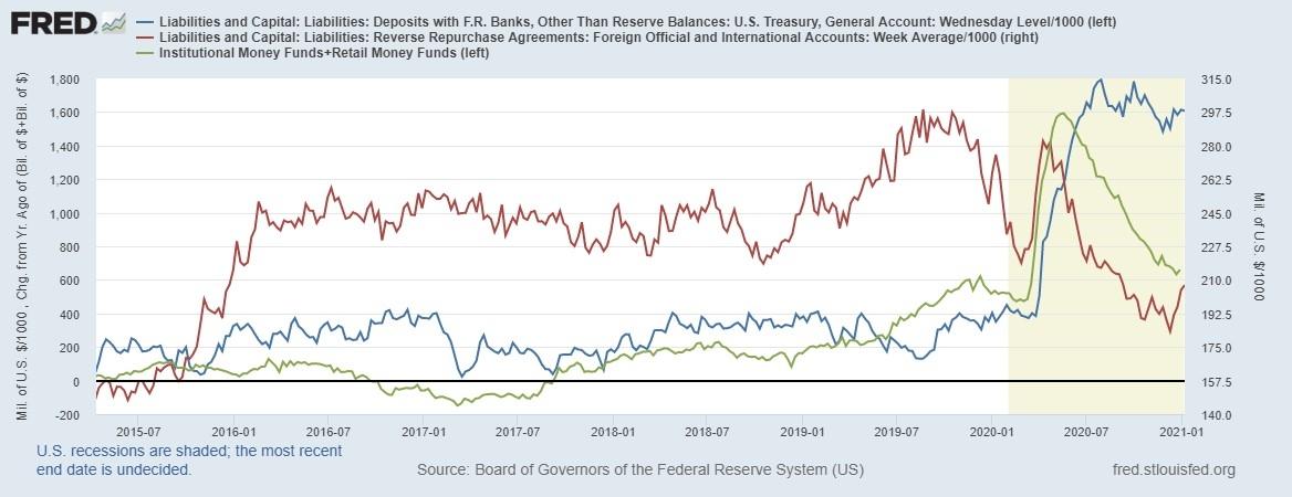 Показатели поглощения долларовой ликвидности