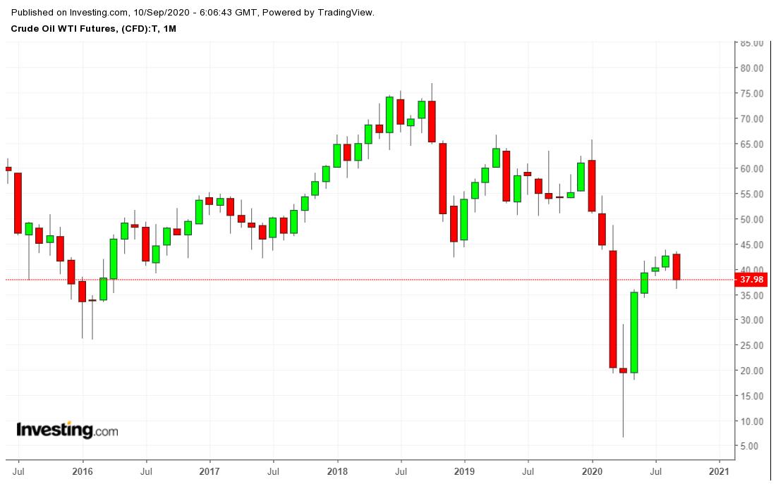 Китайский импорт нефти может снизиться, но это временное явление