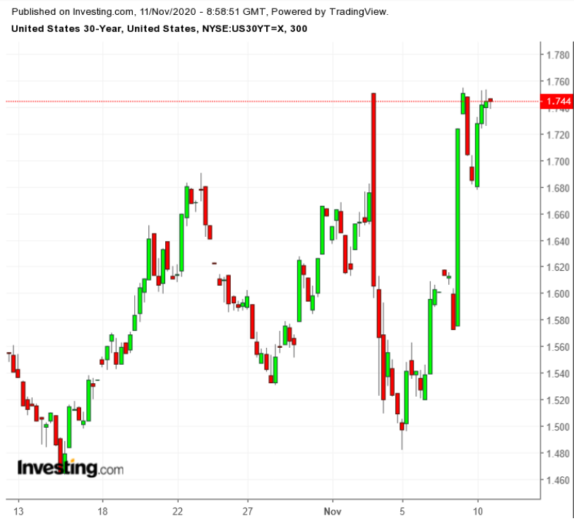 Рынок гособлигаций ждут волатильные времена
