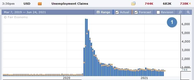 Данные по пособиям по безработице