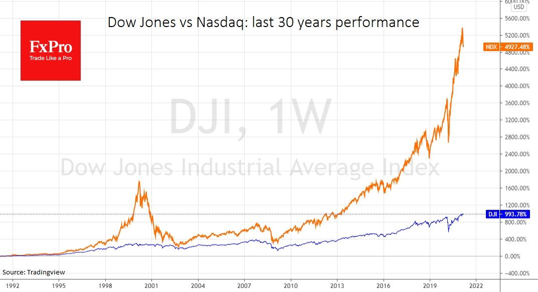 В среду вечером доминирующим трендом оставалось давление на технологические компании США. На этом фоне Nasdaq потерял еще 2.7%, Dow Jones 30 снизился на 0.4%